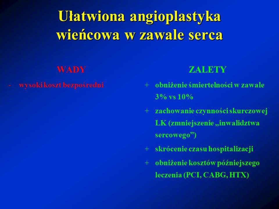 Ułatwiona angioplastyka wieńcowa w zawale serca WADY -wysoki koszt bezpośredni ZALETY +obniżenie śmiertelności w zawale 3% vs 10% +zachowanie czynnośc