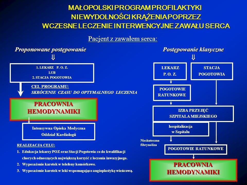 Koncepcja wspomaganej angioplastyki wieńcowej LECZENIE FIBRYNOLITYCZNE + BLOKER IIb/IIIa ½ alteplaza + pełna dawka abciximabu 15 + 35 mg ACTILYSE + 0,25 mg/kg Reo-Pro bolus + infuzja MAŁA DAWKA HEPARYNY ( 60 U/kg) + infuzja