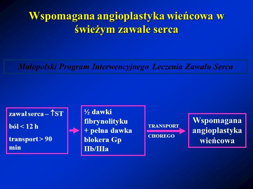 Ból zawałowy do 12 godzin (od początku bólu do czasu rozpoczęcia leczenia farmakologicznego) Uniesienia odcinka ST lub świeży LBBB w zapisie ekg Wiek < 75 roku życia Brak przeciwskazań do zabiegu PCI (obecne tętno na tętnicach udowych !!!) Pisemna zgoda pacjenta na zabieg PCI Spodziewany czas transportu chorego do pracowni hemodynamiki > 90 minut Małopolski Program Interwencyjnego Leczenia Zawału Serca WSKAZANIA