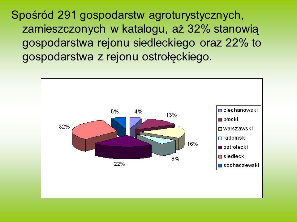 Spośród 291 gospodarstw agroturystycznych, zamieszczonych w katalogu, aż 32% stanowią gospodarstwa rejonu siedleckiego oraz 22% to gospodarstwa z rejo