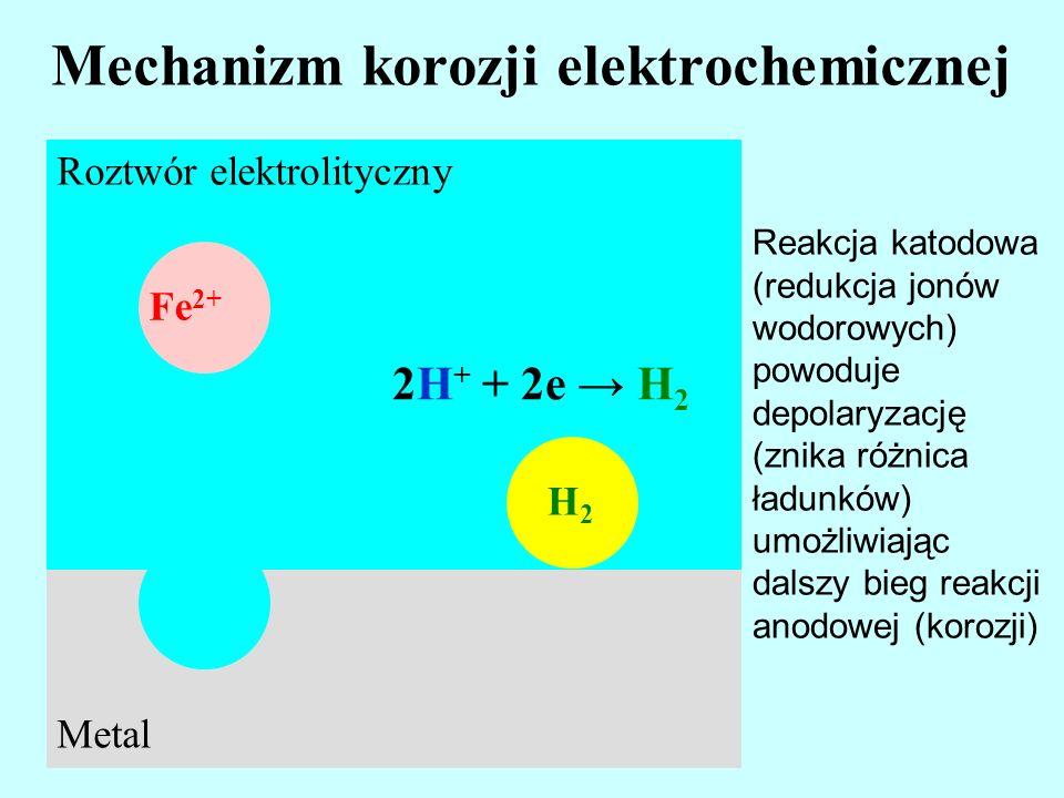 Mechanizm korozji elektrochemicznej Roztwór elektrolityczny Fe 2+ Metal H2 H2 Reakcja katodowa (redukcja jonów wodorowych) powoduje depolaryzację (zni
