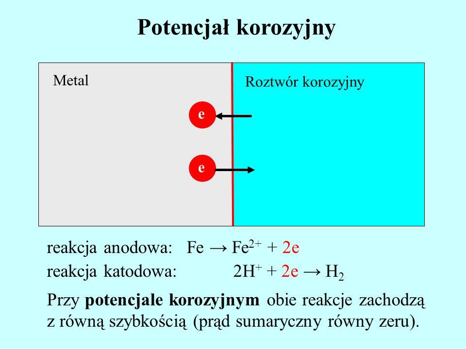 Metal Roztwór korozyjny Potencjał korozyjny e reakcja anodowa:Fe Fe 2+ + 2e reakcja katodowa:2H + + 2e H 2 Przy potencjale korozyjnym obie reakcje zac