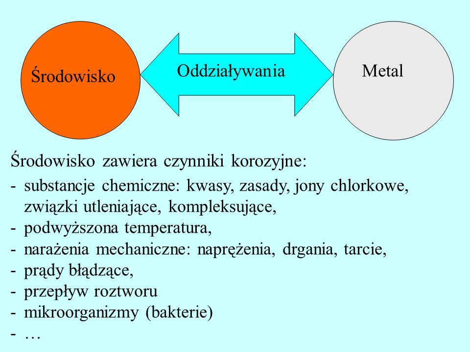 Metal Środowisko Oddziaływania Oddziaływania elektrochemiczne – korozja elektrochemiczna: -w środowiskach przewodzących: roztwory elektrolitów i stopione elektrolity -reakcje elektrochemiczne -największe zniszczenia korozyjne metali -tak zachodzi korozja metali w środowiskach naturalnych: atmosfera, gleba, wody, ciało człowieka i związanych z działalnością gospodarczą: przemysł chemiczny, hutniczy, spożywczy, energetyka, …