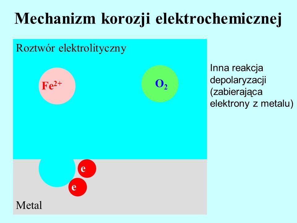 Mechanizm korozji elektrochemicznej Roztwór elektrolityczny Fe 2+ Metal e e O2 O2 Inna reakcja depolaryzacji (zabierająca elektrony z metalu)
