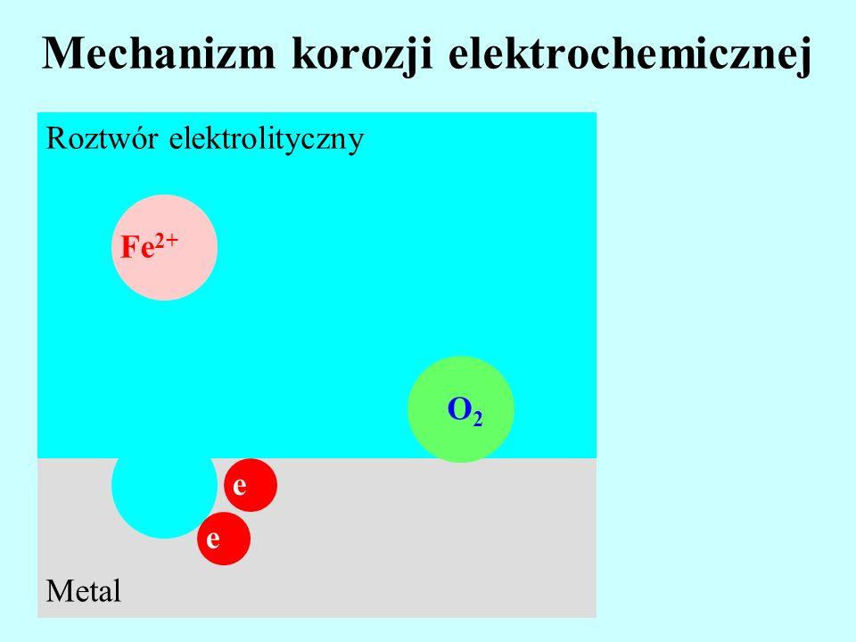 Mechanizm korozji elektrochemicznej Roztwór elektrolityczny Fe 2+ Metal e e O2 O2