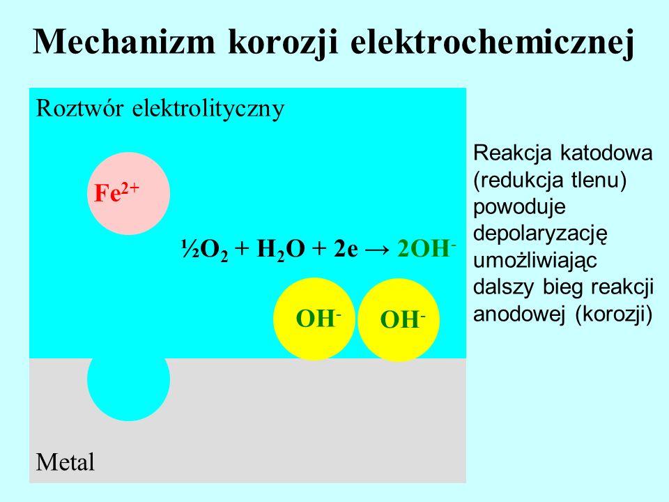 Mechanizm korozji elektrochemicznej Roztwór elektrolityczny Fe 2+ Metal Reakcja katodowa (redukcja tlenu) powoduje depolaryzację umożliwiając dalszy b