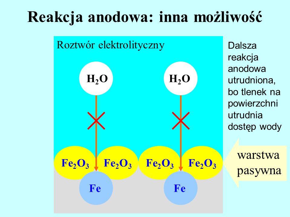 Reakcja anodowa: inna możliwość Roztwór elektrolityczny Fe 2 O 3 Fe H2OH2OH2OH2O warstwa pasywna Dalsza reakcja anodowa utrudniona, bo tlenek na powie