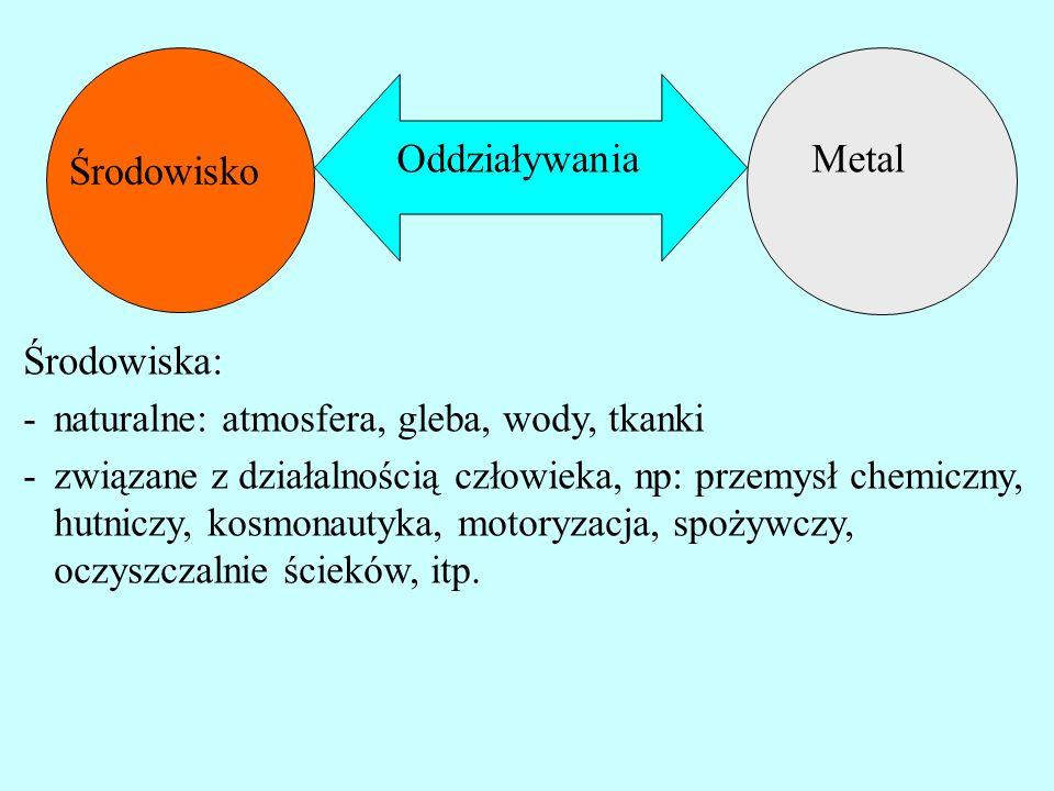 Metal Środowisko Oddziaływania Środowiska: -naturalne: atmosfera, gleba, wody, tkanki -związane z działalnością człowieka, np: przemysł chemiczny, hut