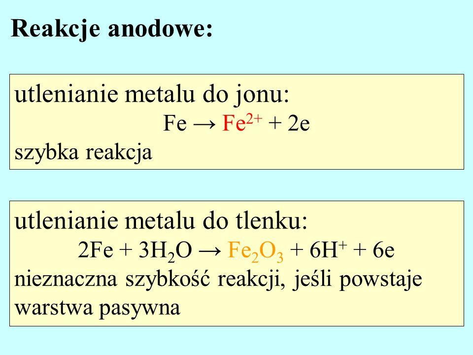 utlenianie metalu do jonu: Fe Fe 2+ + 2e szybka reakcja Reakcje anodowe: utlenianie metalu do tlenku: 2Fe + 3H 2 O Fe 2 O 3 + 6H + + 6e nieznaczna szy