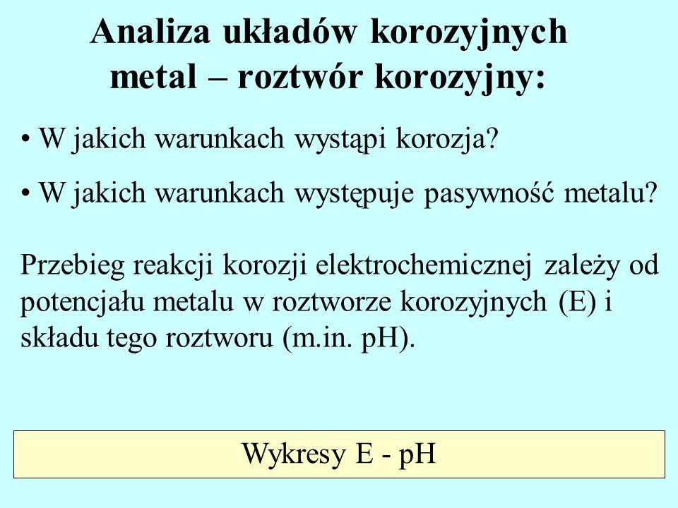 Analiza układów korozyjnych metal – roztwór korozyjny: W jakich warunkach wystąpi korozja? W jakich warunkach występuje pasywność metalu? Przebieg rea