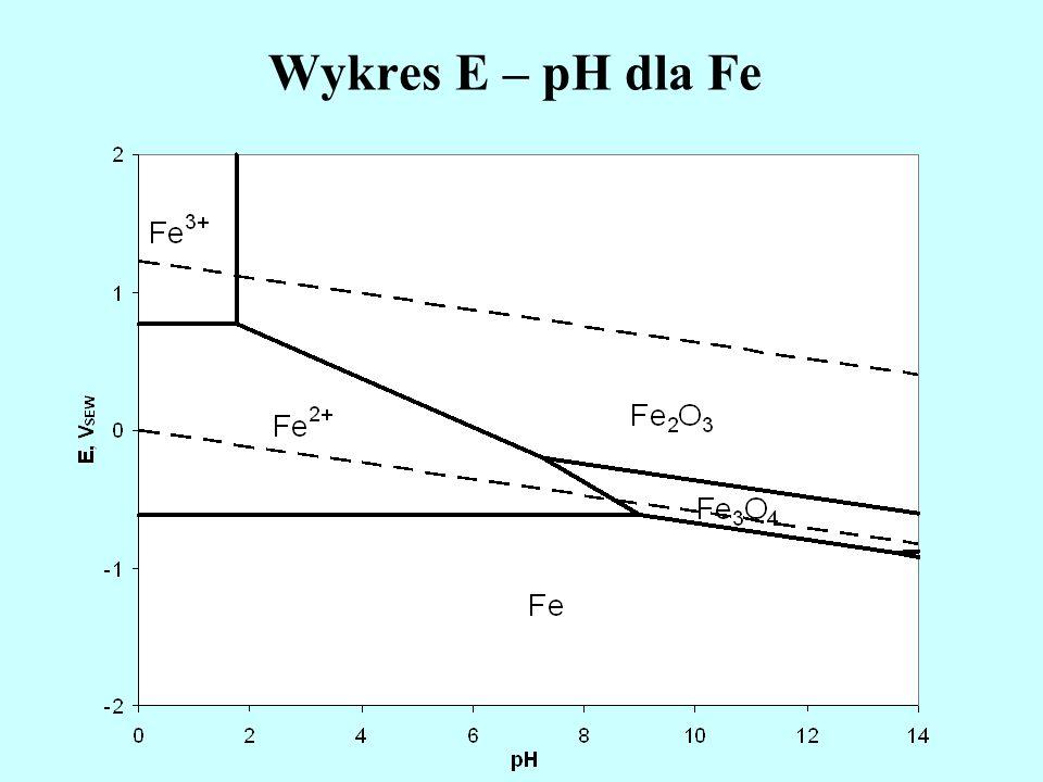 Wykres E – pH dla Fe