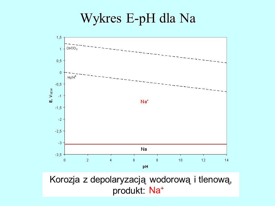 Wykres E-pH dla Na Korozja z depolaryzacją wodorową i tlenową, produkt: Na +