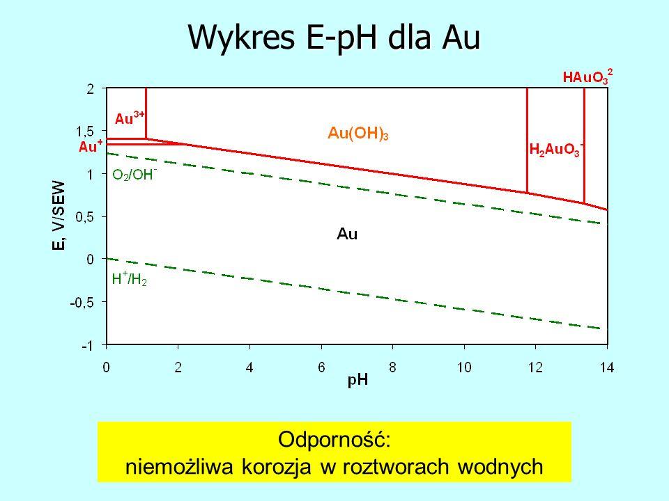E-pH dla Au Wykres E-pH dla Au Odporność: niemożliwa korozja w roztworach wodnych