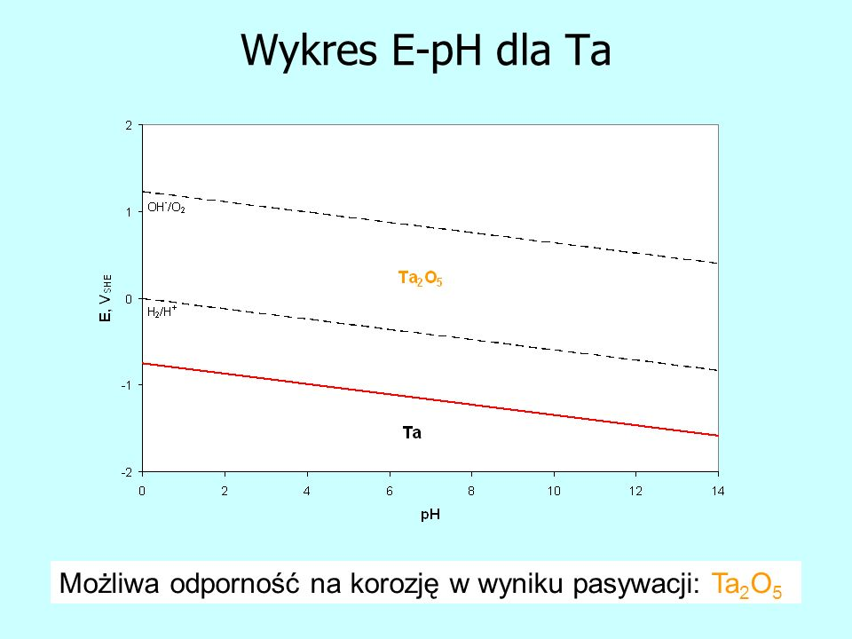 Wykres E-pH dla Ta Możliwa odporność na korozję w wyniku pasywacji: Ta 2 O 5