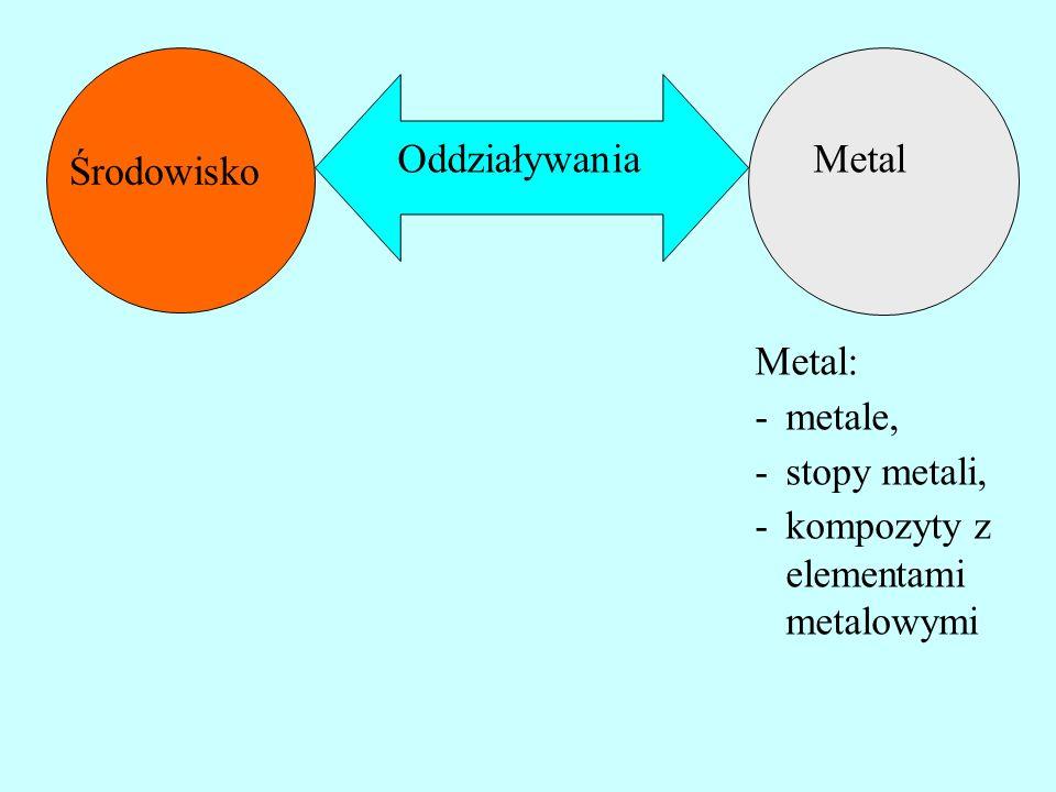 Metal Środowisko Oddziaływania Oddziaływania: -elektrochemiczne – korozja elektrochemiczna -chemiczne – korozja chemiczna -mikrobiologiczne – korozja mikrobiologiczna -fizyczne – wraz z poprzednimi zwykle współdziałanie rożnych oddziaływań