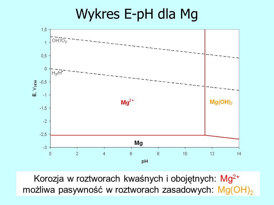 Wykres E-pH dla Mg Korozja w roztworach kwaśnych i obojętnych: Mg 2+, możliwa pasywność w roztworach zasadowych: Mg(OH) 2