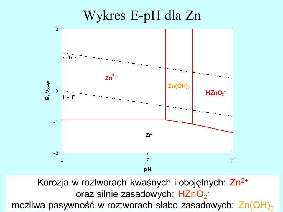 Wykres E-pH dla Zn Korozja w roztworach kwaśnych i obojętnych: Zn 2+ oraz silnie zasadowych: HZnO 2 - możliwa pasywność w roztworach słabo zasadowych:
