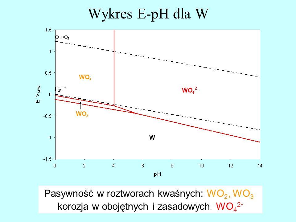Pasywność w roztworach kwaśnych: WO 2, WO 3, korozja w obojętnych i zasadowych : WO 4 2- Wykres E-pH dla W