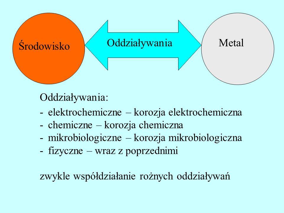 Metal Środowisko Oddziaływania Oddziaływania: -elektrochemiczne – korozja elektrochemiczna -chemiczne – korozja chemiczna -mikrobiologiczne – korozja