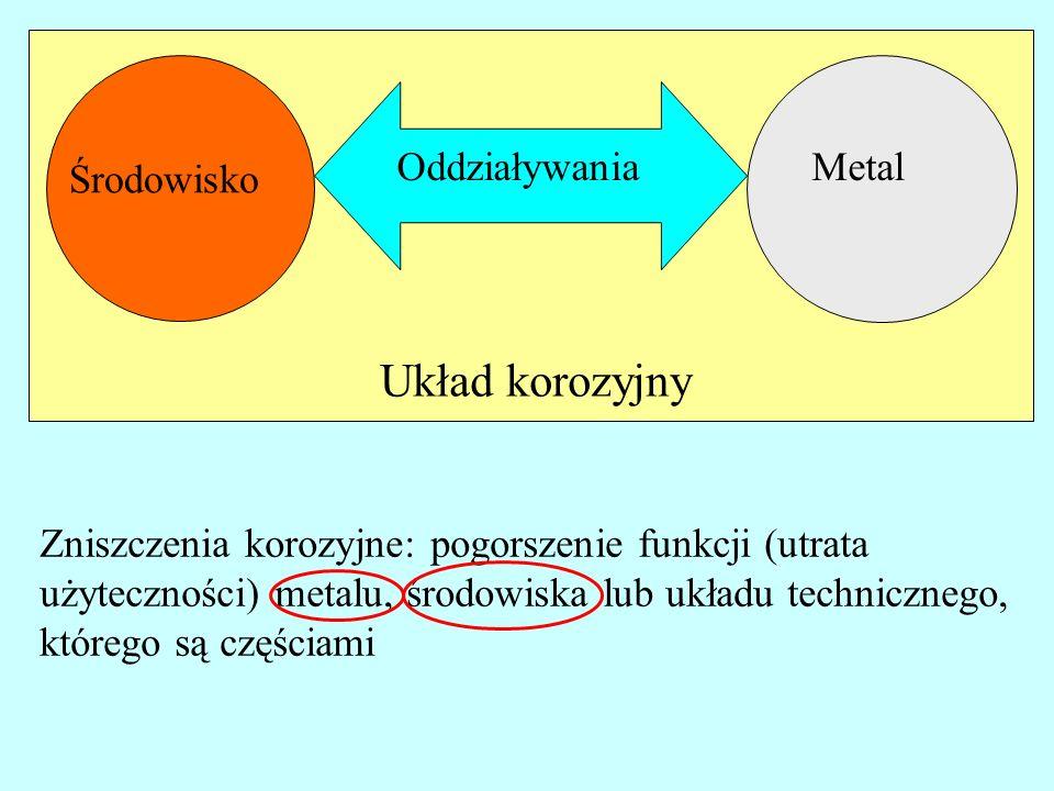 Metal Środowisko Oddziaływania Układ korozyjny Zniszczenia korozyjne: pogorszenie funkcji (utrata użyteczności) metalu, środowiska lub układu technicz