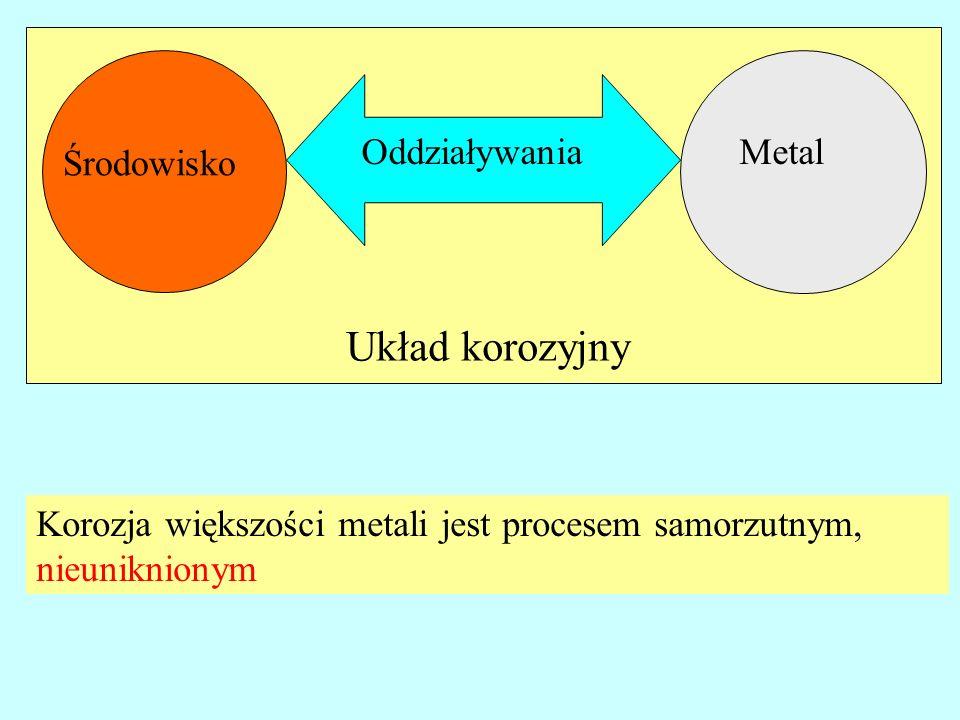 Metal Środowisko Oddziaływania Układ korozyjny Korozja większości metali jest procesem samorzutnym, nieuniknionym