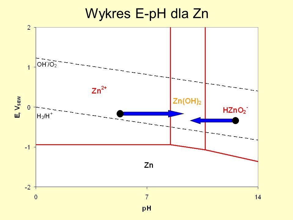 Wykres E-pH dla Zn