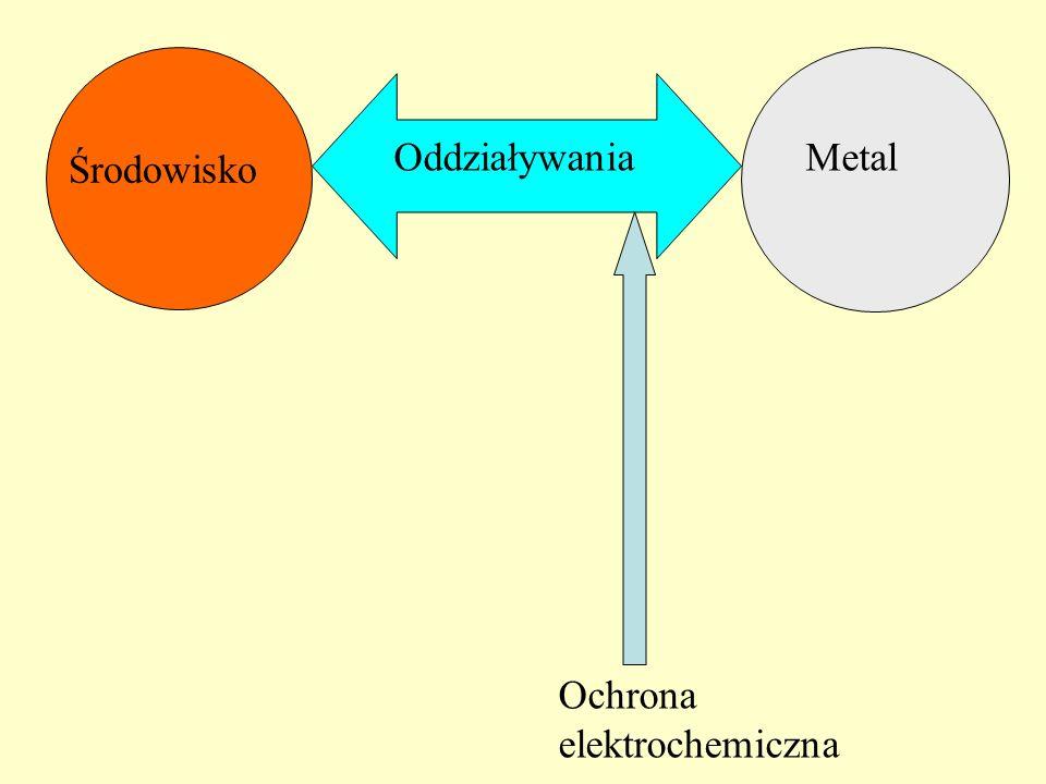 Metal Środowisko Oddziaływania Ochrona elektrochemiczna