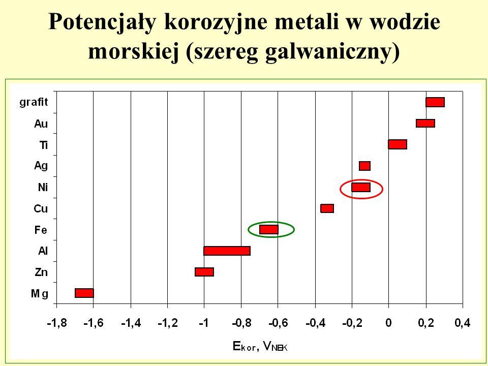 Potencjały korozyjne metali w wodzie morskiej (szereg galwaniczny)