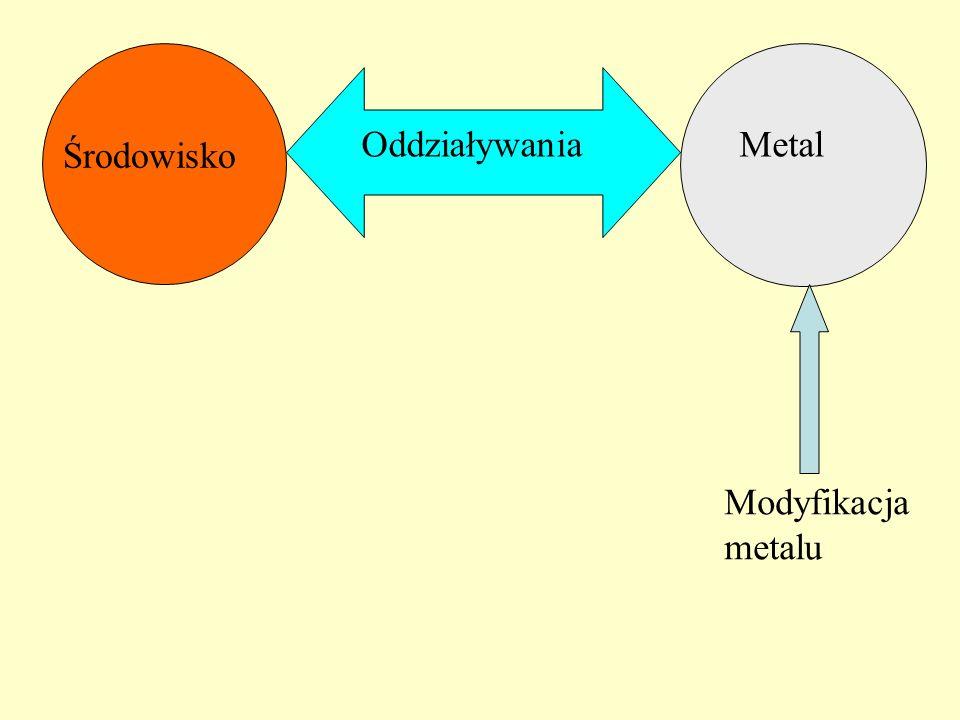 Metal Środowisko Oddziaływania Modyfikacja metalu