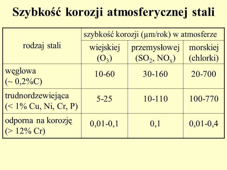 Szybkość korozji atmosferycznej stali rodzaj stali szybkość korozji (µm/rok) w atmosferze wiejskiej (O 3 ) przemysłowej (SO 2, NO x ) morskiej (chlork