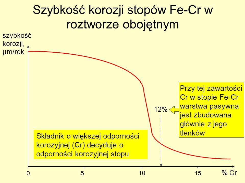 Szybkość korozji stopów Fe-Cr w roztworze obojętnym % Cr szybkość korozji, µm/rok 05 10 15 12% Przy tej zawartości Cr w stopie Fe-Cr warstwa pasywna j