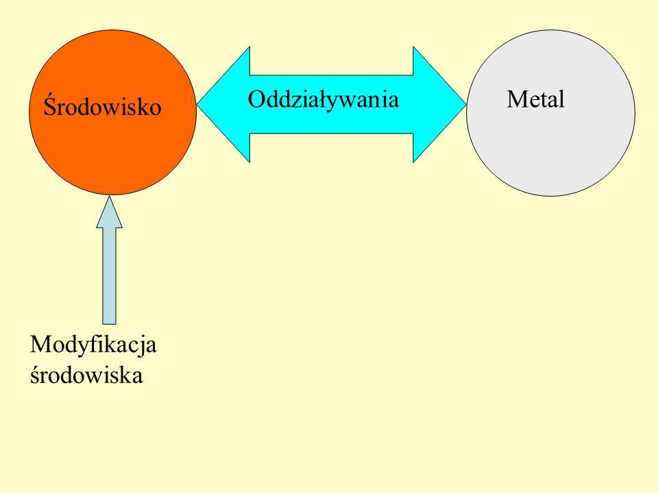 Metal Środowisko Oddziaływania Modyfikacja środowiska