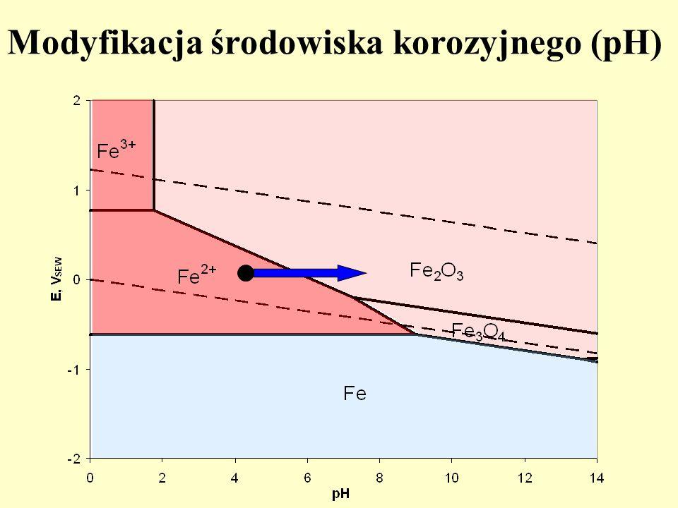 Modyfikacja środowiska korozyjnego (pH)
