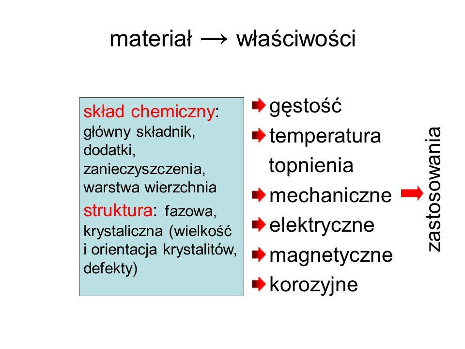 materiał właściwości gęstość temperatura topnienia mechaniczne elektryczne magnetyczne korozyjne skład chemiczny: główny składnik, dodatki, zanieczysz