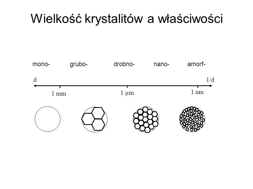 Wielkość krystalitów a właściwości 1 µm 1 nm 1 mm d1/d mono- grubo- drobno- nano- amorf-
