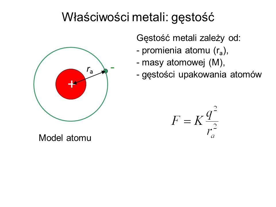 Właściwości metali: gęstość Gęstość metali zależy od: - promienia atomu (r a ), - masy atomowej (M), - gęstości upakowania atomów + rara - Model atomu