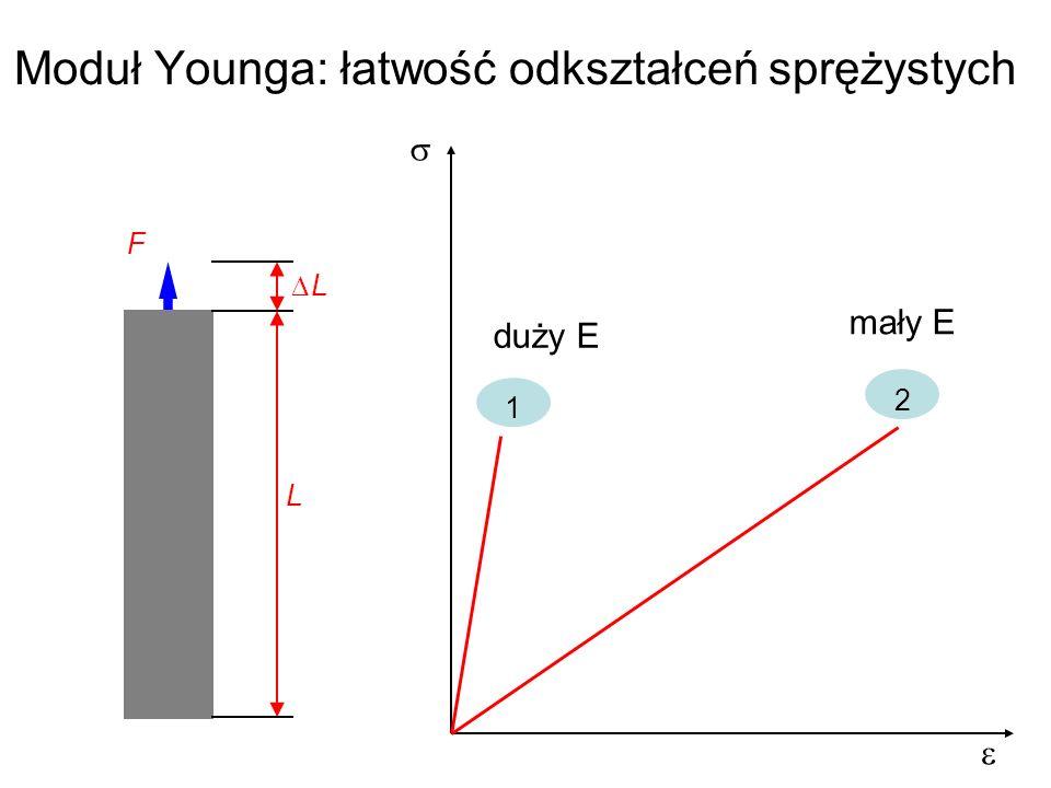 Moduł Younga: łatwość odkształceń sprężystych L F L 1 2 duży E mały E