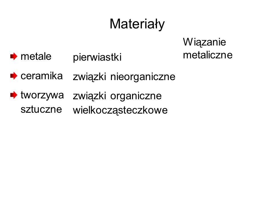 Materiały metale ceramika tworzywa sztuczne pierwiastki związki nieorganiczne związki organiczne wielkocząsteczkowe Wiązanie metaliczne