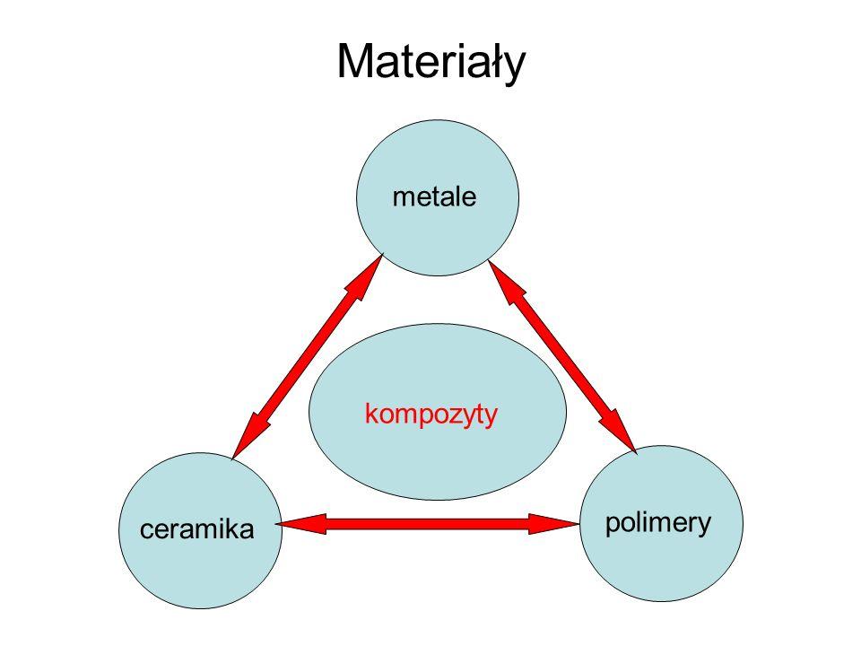 Materiały metaleceramikapolimery kompozyty