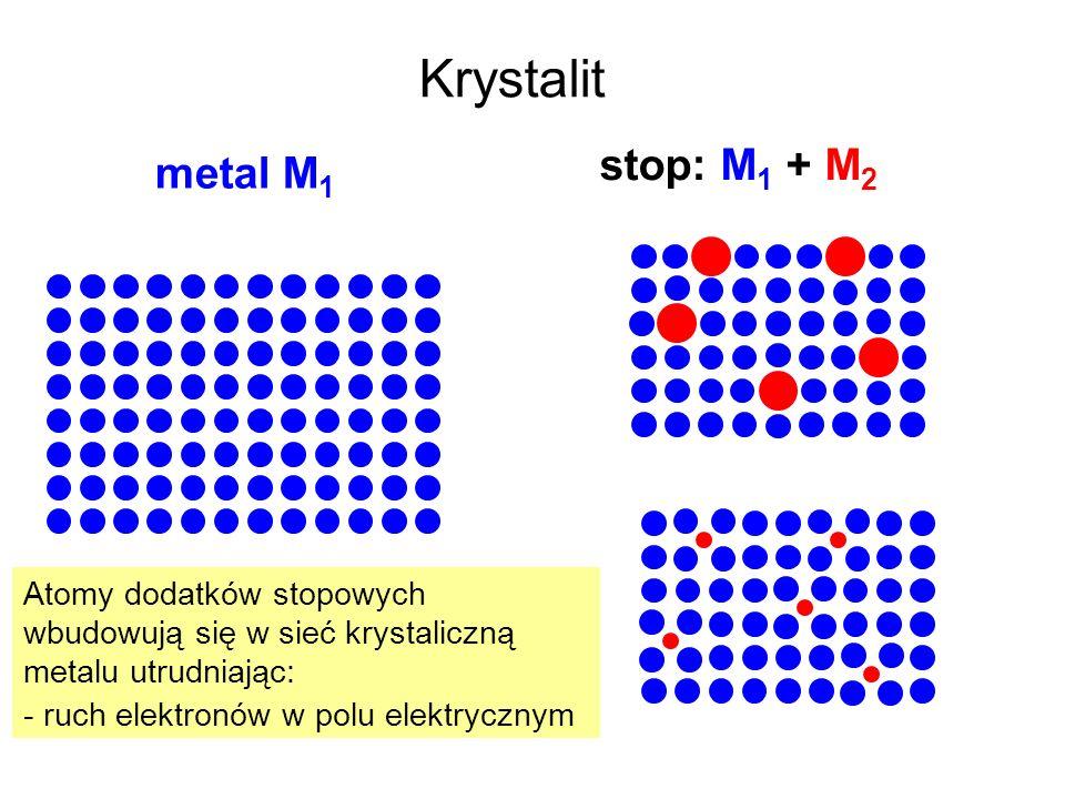 Krystalit metal M 1 stop: M 1 + M 2 Atomy dodatków stopowych wbudowują się w sieć krystaliczną metalu utrudniając: - ruch elektronów w polu elektryczn