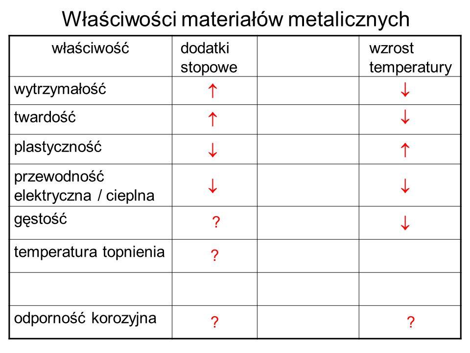 Właściwości materiałów metalicznych właściwość wytrzymałość twardość plastyczność przewodność elektryczna / cieplna gęstość temperatura topnienia odpo