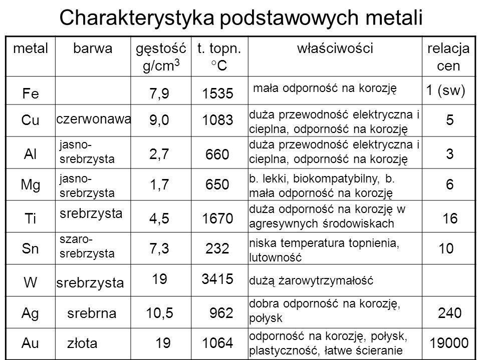 Charakterystyka podstawowych metali metalbarwagęstość g/cm 3 t. topn. C właściwościrelacja cen Fe15357,9 mała odporność na korozję 1 (sw) Cu czerwonaw