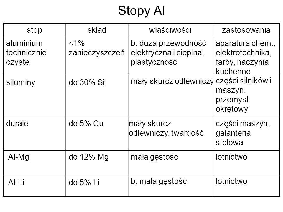 Stopy Al stopskładwłaściwościzastosowania aluminium technicznie czyste Al-Mg <1% zanieczyszczeń b. duża przewodność elektryczna i cieplna, plastycznoś