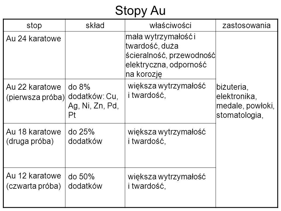 Stopy Au stopskładwłaściwościzastosowania Au 24 karatowe Au 12 karatowe (czwarta próba) mała wytrzymałość i twardość, duża ścieralność, przewodność el
