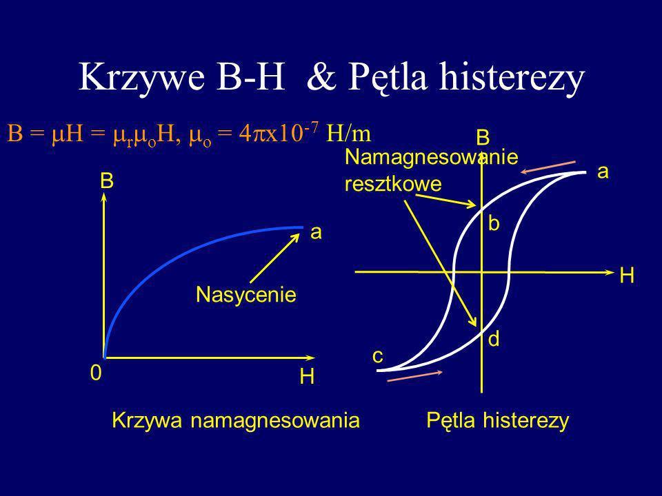 Krzywe B-H & Pętla histerezy Krzywa namagnesowaniaPętla histerezy 0 H B H B a a b c d Namagnesowanie resztkowe Nasycenie B = H = r o o = 4 x10 -7 H/m