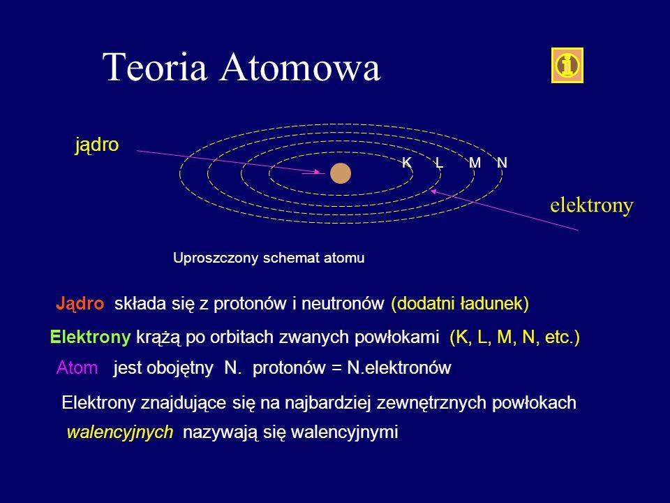 Teoria Atomowa KLM N jądro Uproszczony schemat atomu Jądro składa się z protonów i neutronów (dodatni ładunek) Elektrony krążą po orbitach zwanych pow