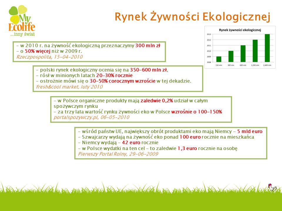 Rynek Żywności Ekologicznej - w 2010 r. na żywność ekologiczną przeznaczymy 300 mln zł - o 50% więcej niż w 2009 r. Rzeczpospolita, 15-04-2010 - polsk