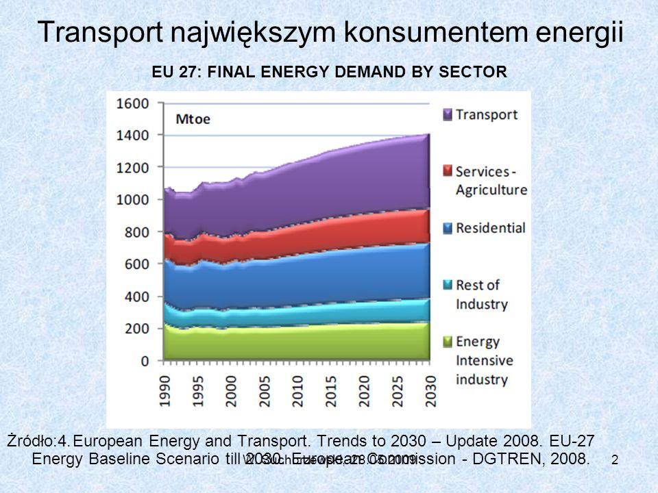 W. Suchorzewski, 28.05.20092 Transport największym konsumentem energii EU 27: FINAL ENERGY DEMAND BY SECTOR Żródło:4.European Energy and Transport. Tr