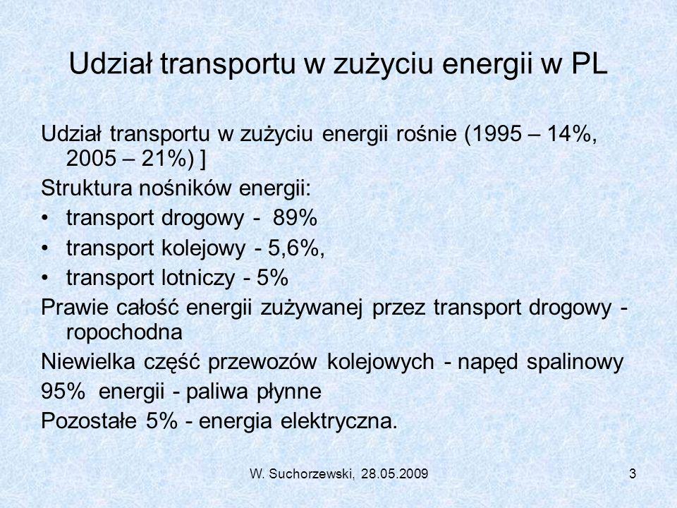 W. Suchorzewski, 28.05.20093 Udział transportu w zużyciu energii w PL Udział transportu w zużyciu energii rośnie (1995 – 14%, 2005 – 21%) ] Struktura