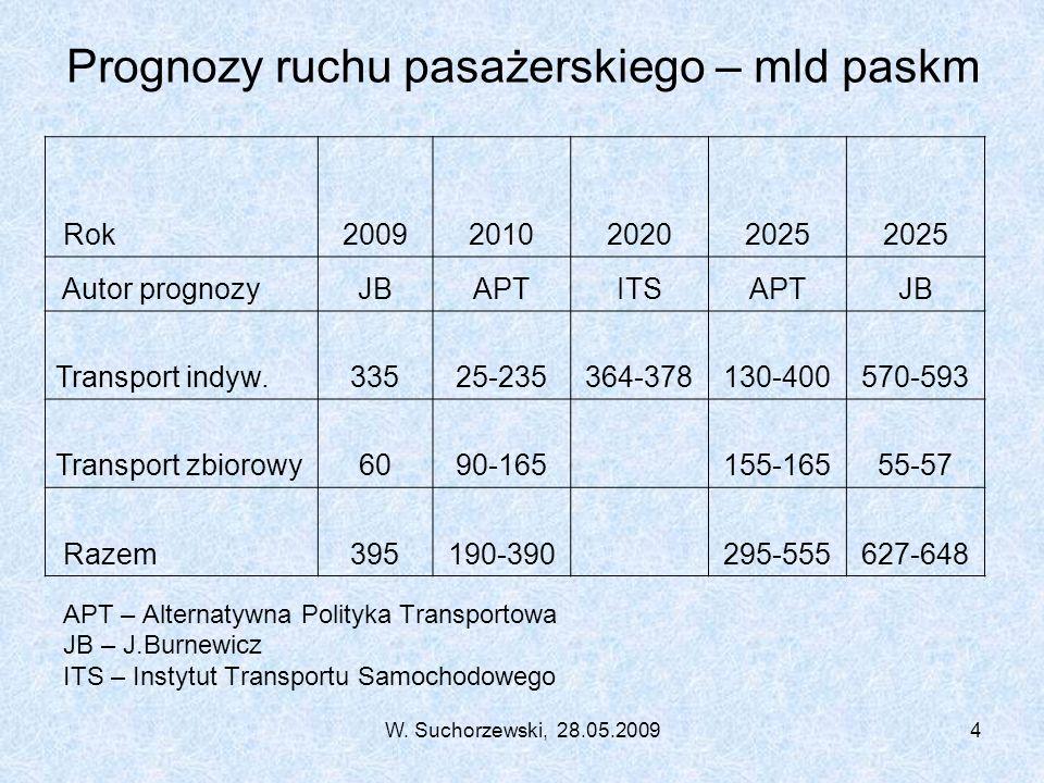W. Suchorzewski, 28.05.20094 Prognozy ruchu pasażerskiego – mld paskm APT – Alternatywna Polityka Transportowa JB – J.Burnewicz ITS – Instytut Transpo